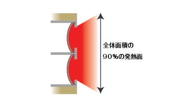 発熱体の違い平板
