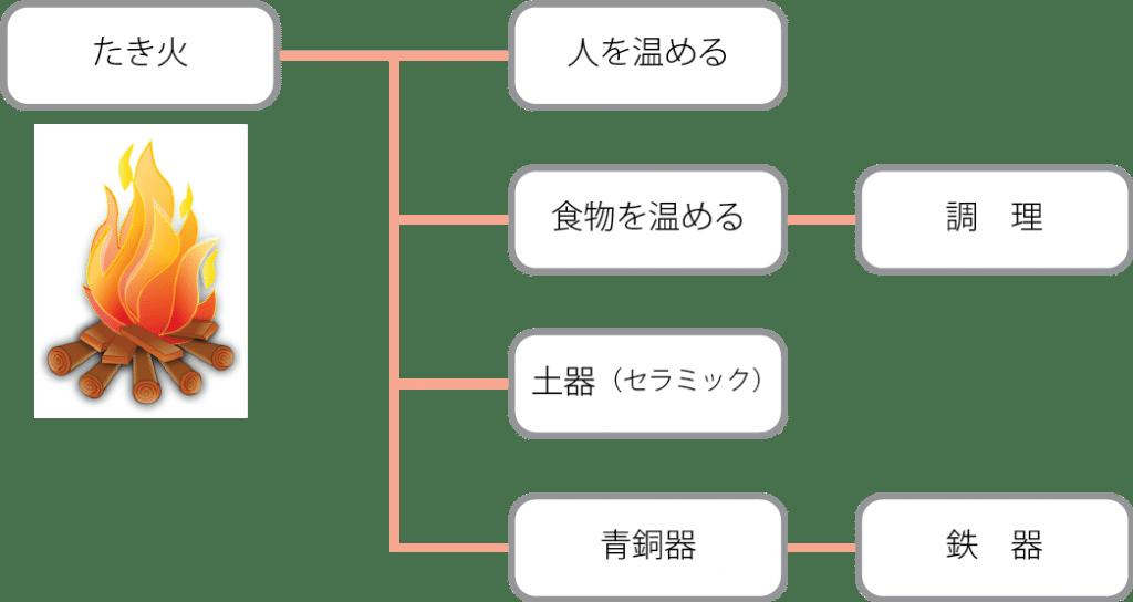 熱処理の説明チャート