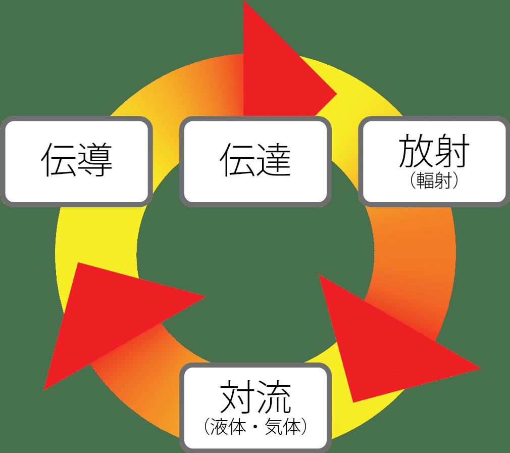 熱移動の3原則+1